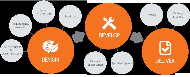 Window app development-process
