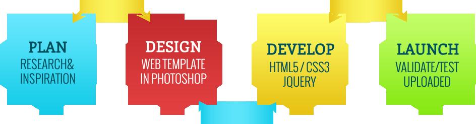 website-process